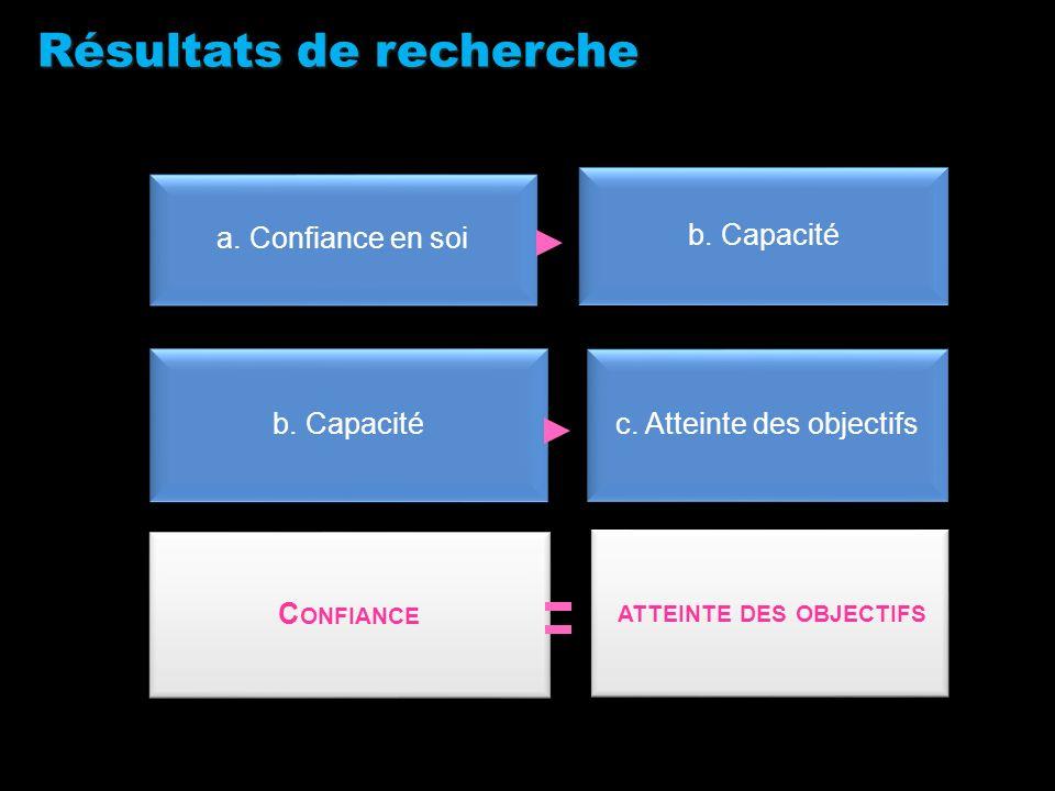 Résultats de recherche a. Confiance en soi b. Capacité c. Atteinte des objectifs C ONFIANCE ATTEINTE DES OBJECTIFS