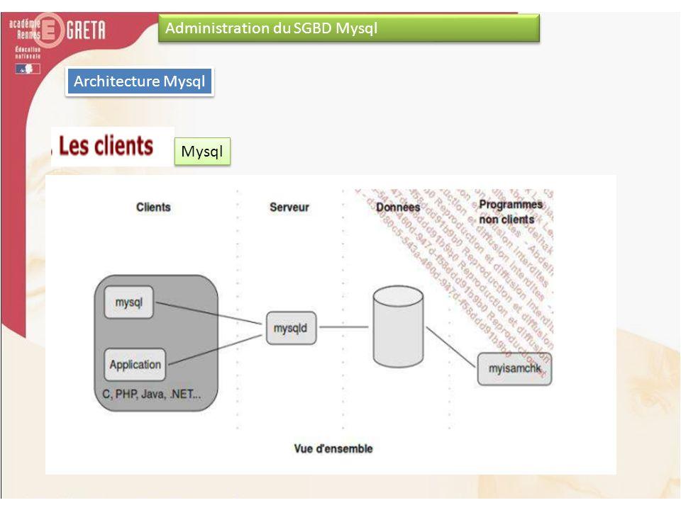 Administration du SGBD Mysql Mysql Architecture Mysql