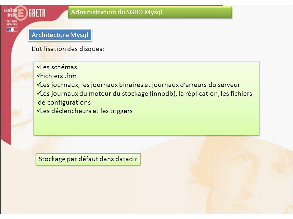 Administration du SGBD Mysql Architecture Mysql Lutilisation des disques: Les schémas Fichiers.frm Les journaux, les journaux binaires et journaux der