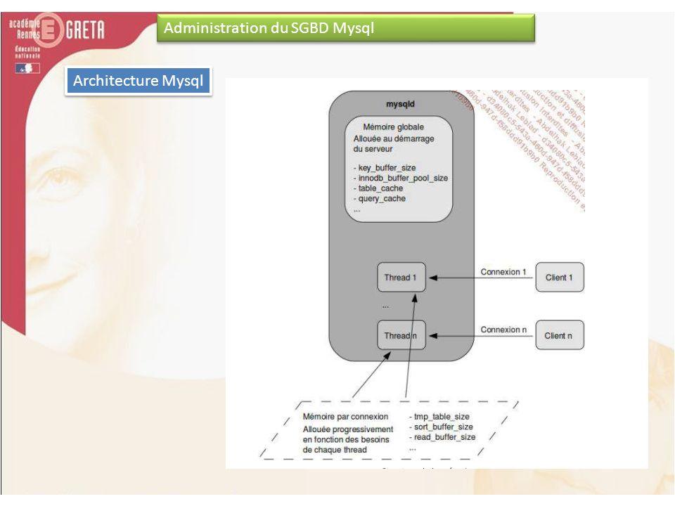 Administration du SGBD Mysql Architecture Mysql