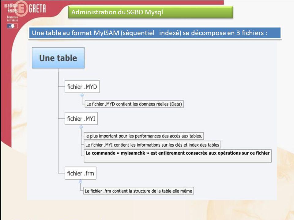 Une table au format MyISAM (séquentiel indexé) se décompose en 3 fichiers : Administration du SGBD Mysql