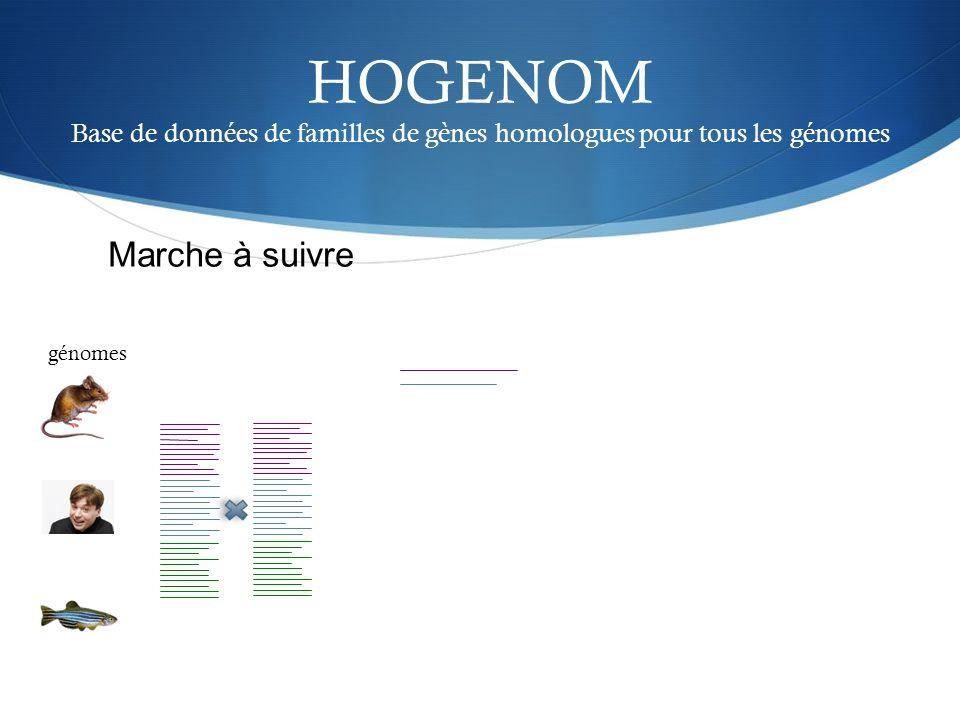 HOGENOM Base de données de familles de gènes homologues pour tous les génomes génomes Marche à suivre