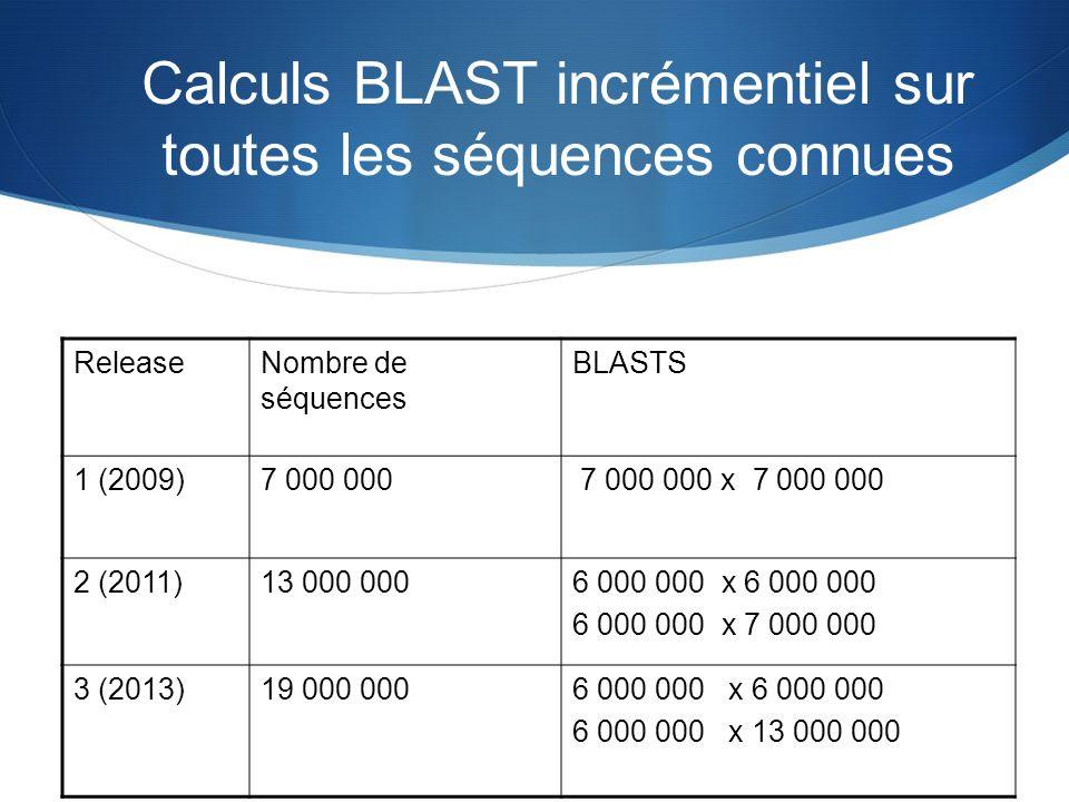 Calculs BLAST incrémentiel sur toutes les séquences connues ReleaseNombre de séquences BLASTS 1 (2009)7 000 000 7 000 000 x 7 000 000 2 (2011)13 000 0