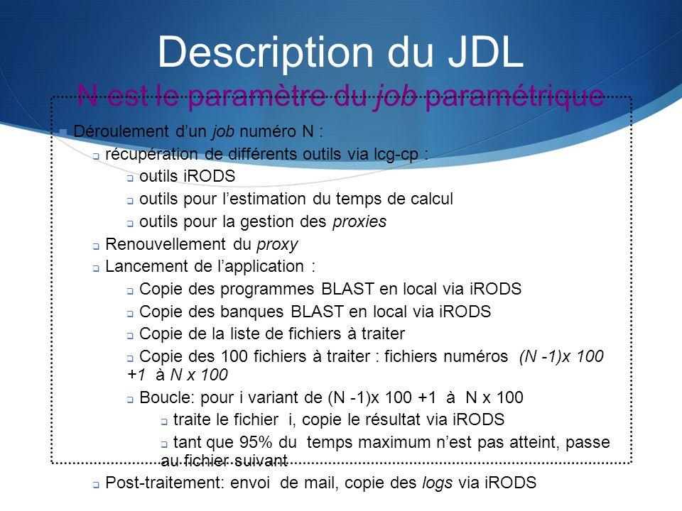Description du JDL N est le paramètre du job paramétrique Déroulement dun job numéro N : récupération de différents outils via lcg-cp : outils iRODS o