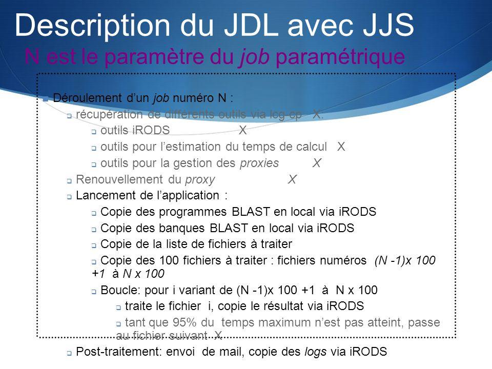 Description du JDL avec JJS N est le paramètre du job paramétrique Déroulement dun job numéro N : récupération de différents outils via lcg-cp X: outi