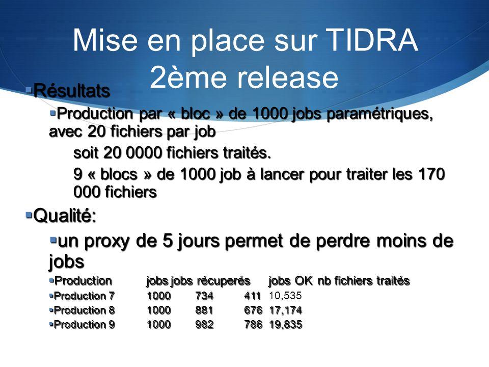 Mise en place sur TIDRA 2ème release Résultats Résultats Production par « bloc » de 1000 jobs paramétriques, avec 20 fichiers par job Production par «