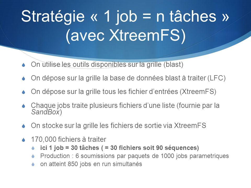 Stratégie « 1 job = n tâches » (avec XtreemFS) On utilise les outils disponibles sur la grille (blast) On dépose sur la grille la base de données blas