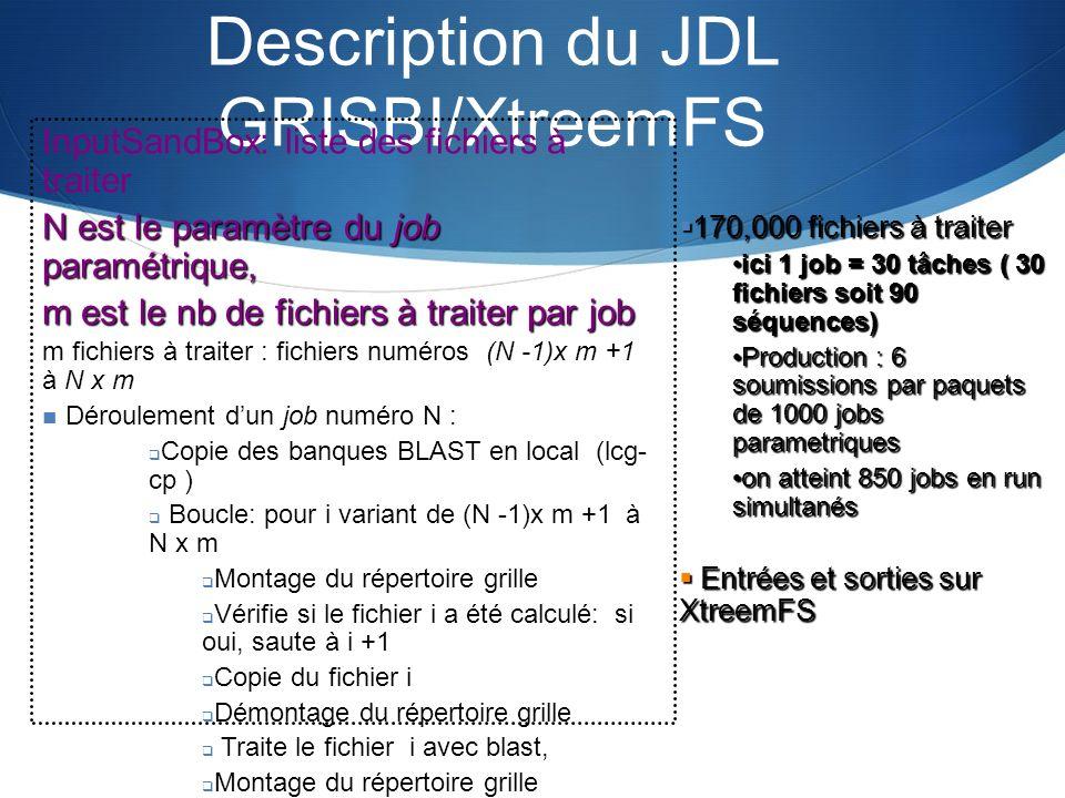 Description du JDL GRISBI/XtreemFS InputSandBox: liste des fichiers à traiter N est le paramètre du job paramétrique, m est le nb de fichiers à traite