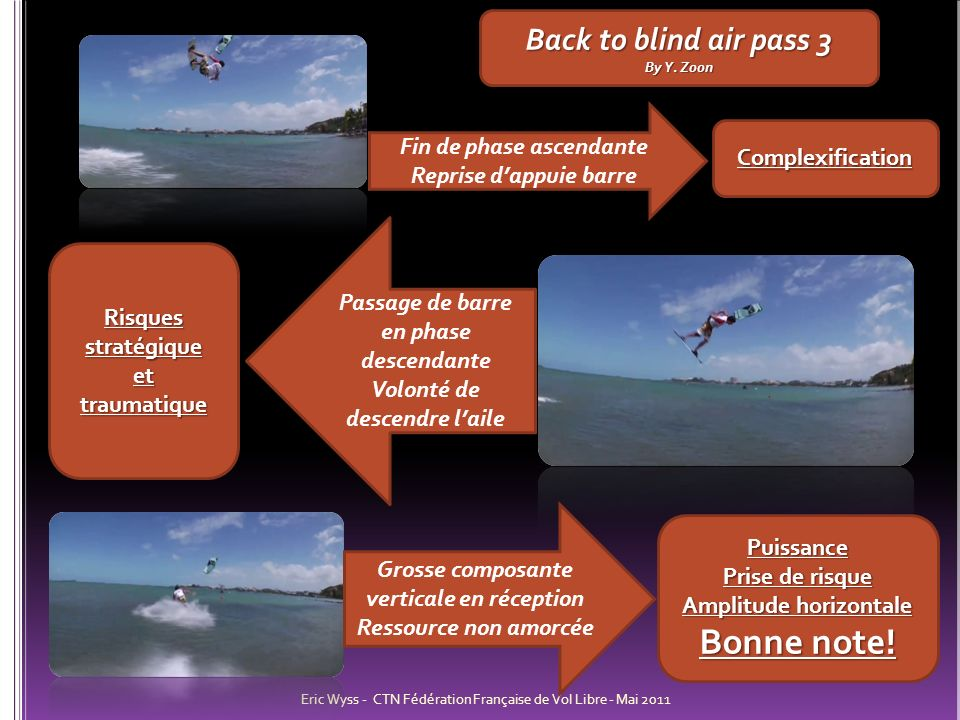 Eric Wyss - CTN Fédération Française de Vol Libre - Mai 2011 Back to blind air pass 3 By Y. Zoon Fin de phase ascendante Reprise dappuie barre Complex