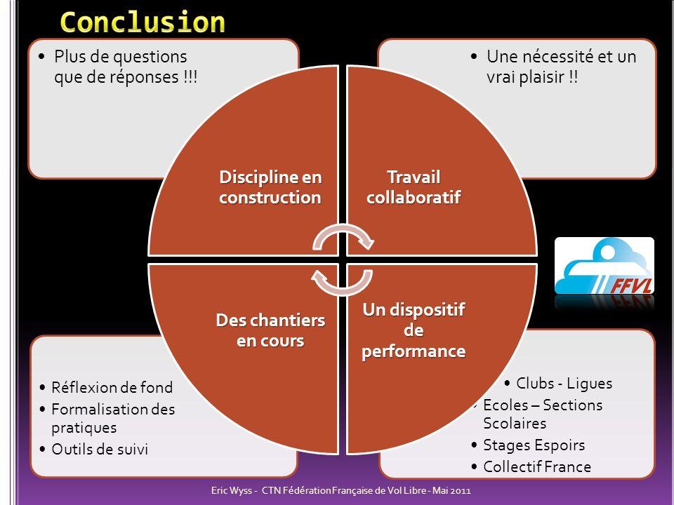 Clubs - Ligues Ecoles – Sections Scolaires Stages Espoirs Collectif France Réflexion de fond Formalisation des pratiques Outils de suivi Une nécessité