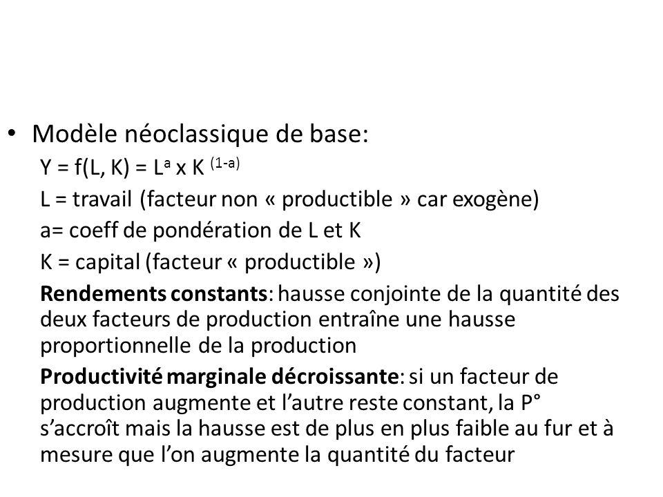 Modèle néoclassique de base: Y = f(L, K) = L a x K (1-a) L = travail(facteur non « productible » car exogène) a= coeff de pondération de L et K K = ca
