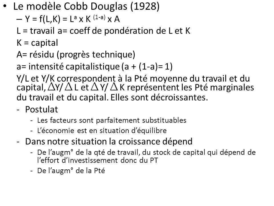 Le modèle Cobb Douglas (1928) – Y = f(L,K) = L a x K (1-a) x A L = travaila= coeff de pondération de L et K K = capital A= résidu (progrès technique)