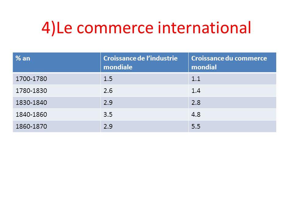 4)Le commerce international % anCroissance de lindustrie mondiale Croissance du commerce mondial 1700-17801.51.1 1780-18302.61.4 1830-18402.92.8 1840-