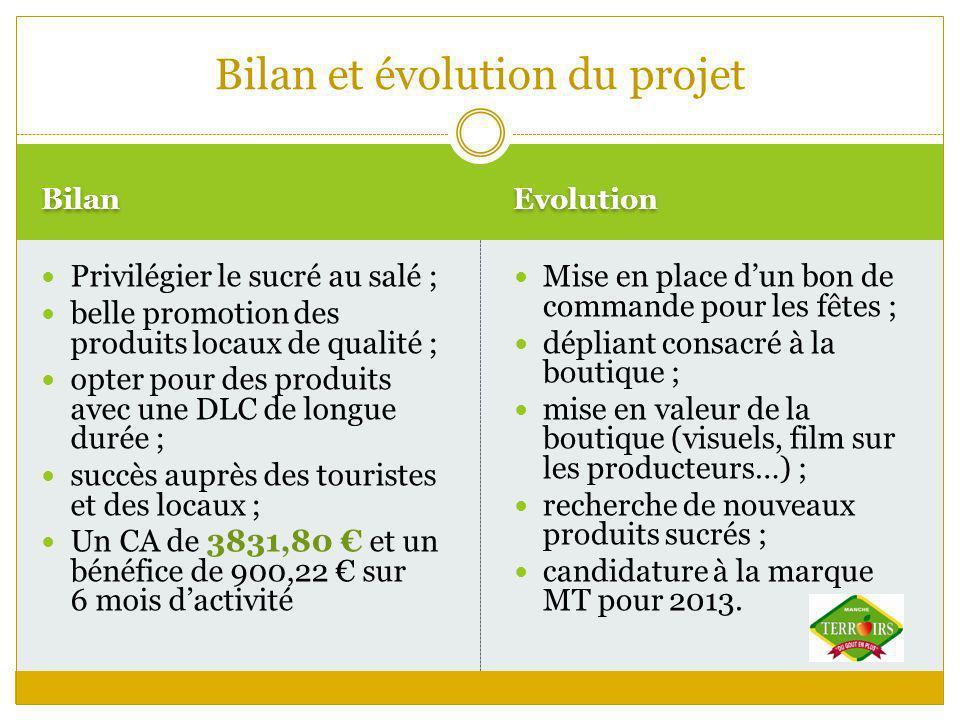 Bilan Evolution Privilégier le sucré au salé ; belle promotion des produits locaux de qualité ; opter pour des produits avec une DLC de longue durée ;
