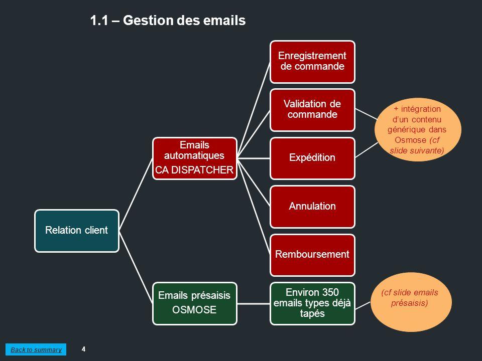 1.1 – Gestion des emails 4 Relation client Emails automatiques CA DISPATCHER Enregistrement de commande Validation de commande ExpéditionAnnulationRem