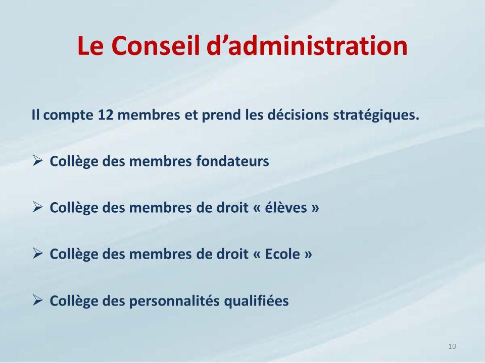 Le Conseil dadministration Il compte 12 membres et prend les décisions stratégiques. Collège des membres fondateurs Collège des membres de droit « élè