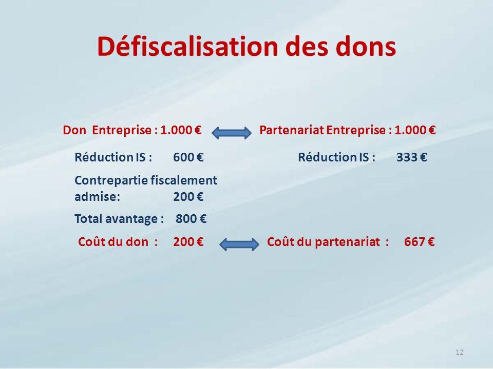 12 Don Entreprise : 1.000 Réduction IS : 600 Contrepartie fiscalement admise: 200 Total avantage : 800 Coût du don : 200 Partenariat Entreprise : 1.00