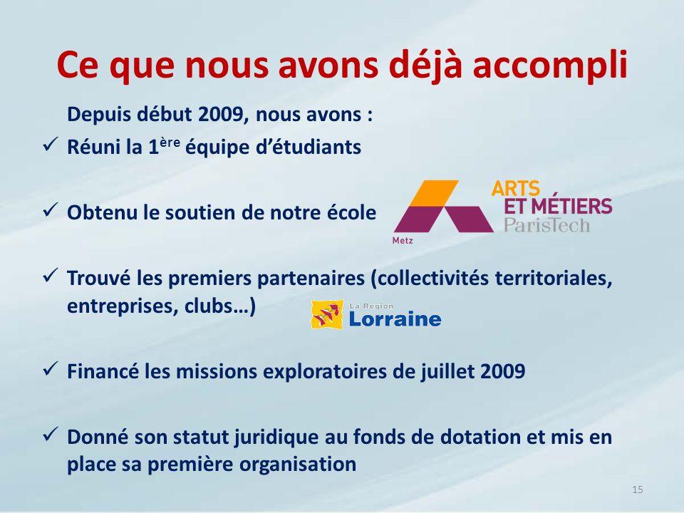 Depuis début 2009, nous avons : Réuni la 1 ère équipe détudiants Obtenu le soutien de notre école Trouvé les premiers partenaires (collectivités terri