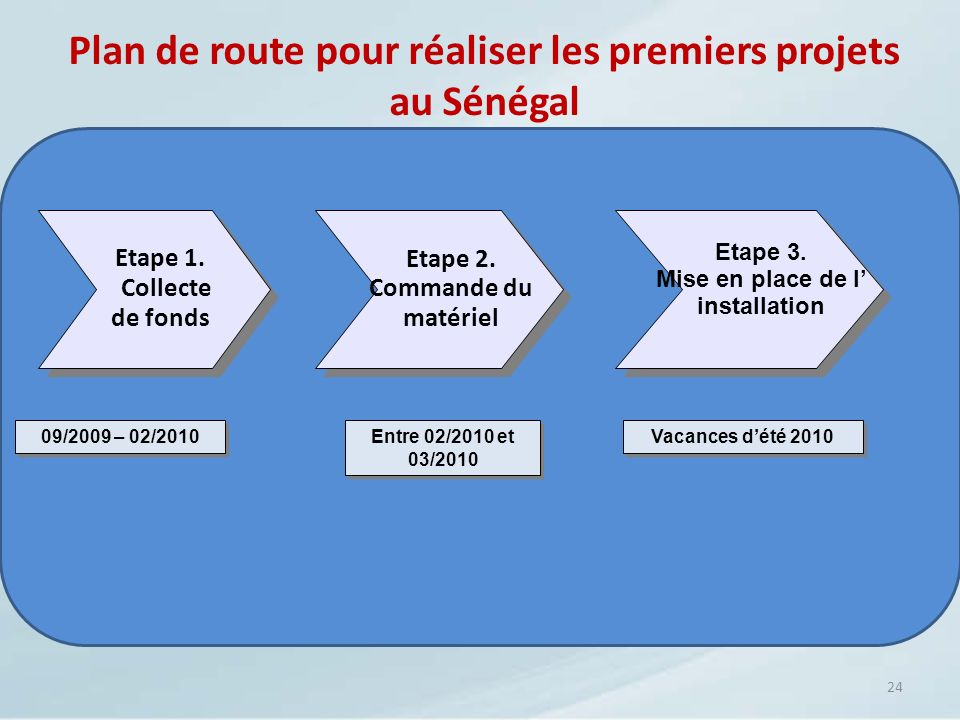 24 09/2009 – 02/2010 Etape 1. Collecte de fonds Etape 2. Commande du matériel Entre 02/2010 et 03/2010 Vacances dété 2010 Plan de route pour réaliser