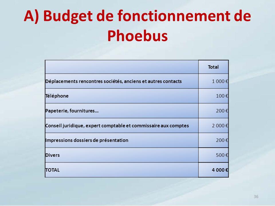 36 A) Budget de fonctionnement de Phoebus Total Déplacements rencontres sociétés, anciens et autres contacts1 000 Téléphone100 Papeterie, fournitures…