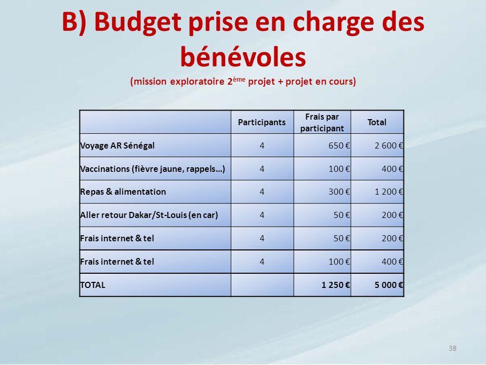38 B) Budget prise en charge des bénévoles (mission exploratoire 2 ème projet + projet en cours) Participants Frais par participant Total Voyage AR Sé