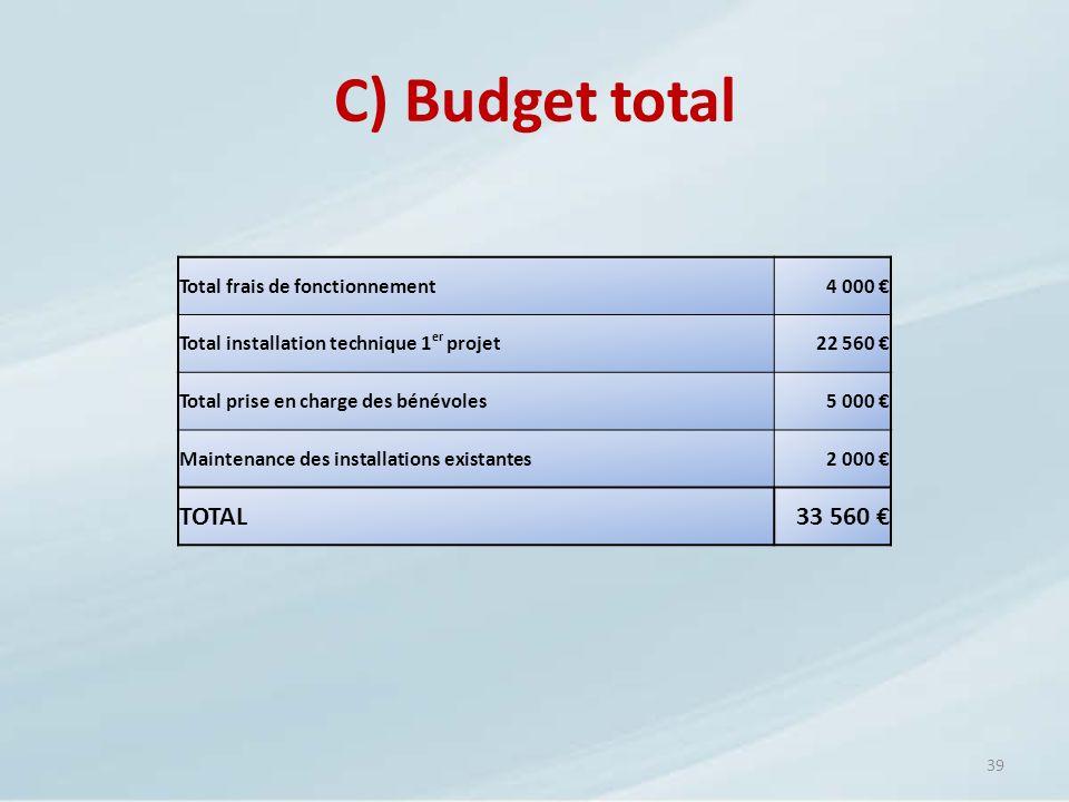 39 C) Budget total Total frais de fonctionnement4 000 Total installation technique 1 er projet22 560 Total prise en charge des bénévoles5 000 Maintena