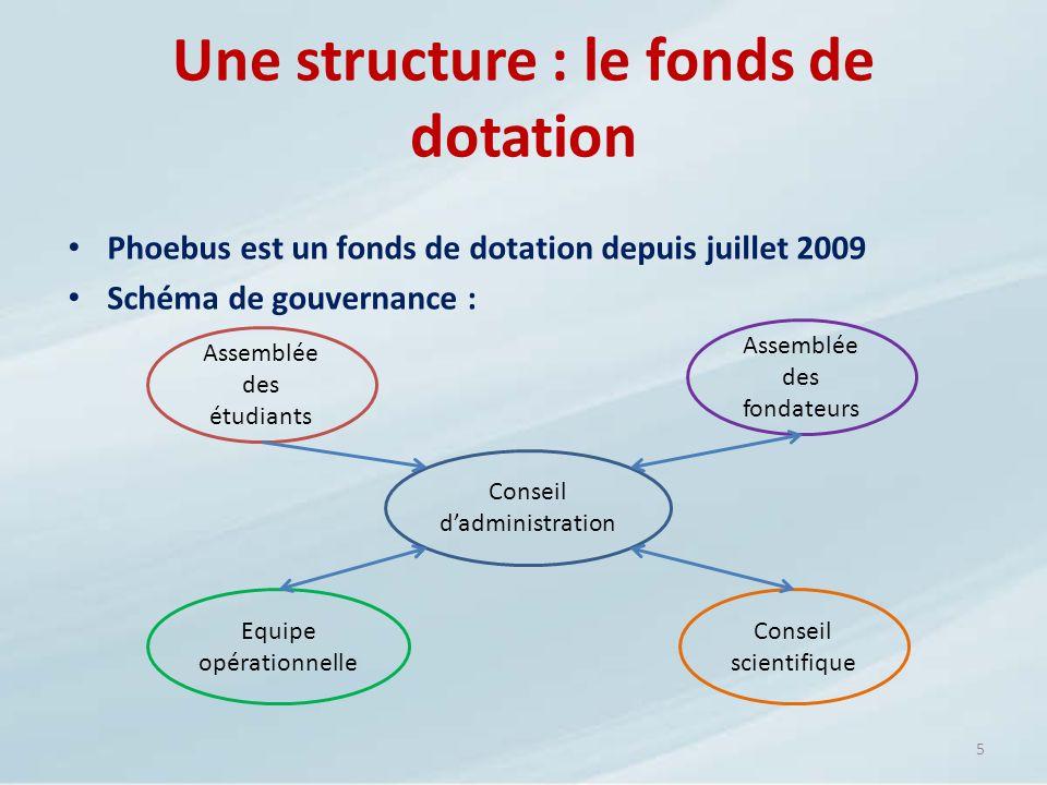 Une structure : le fonds de dotation Phoebus est un fonds de dotation depuis juillet 2009 Schéma de gouvernance : 5 Assemblée des fondateurs Conseil d
