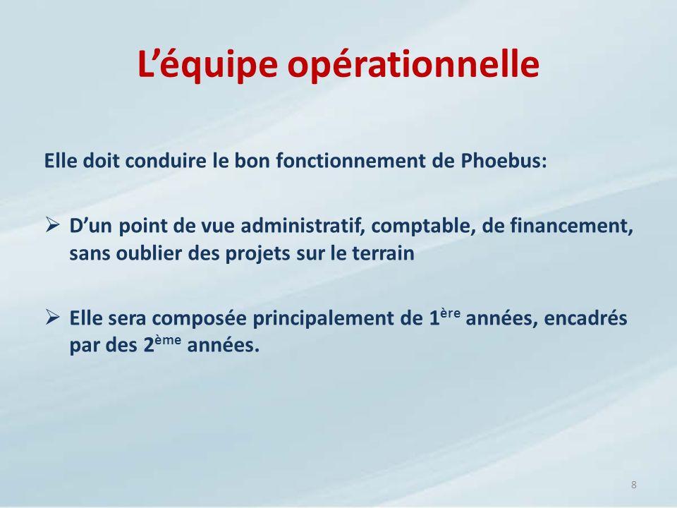 Léquipe opérationnelle Elle doit conduire le bon fonctionnement de Phoebus: Dun point de vue administratif, comptable, de financement, sans oublier de