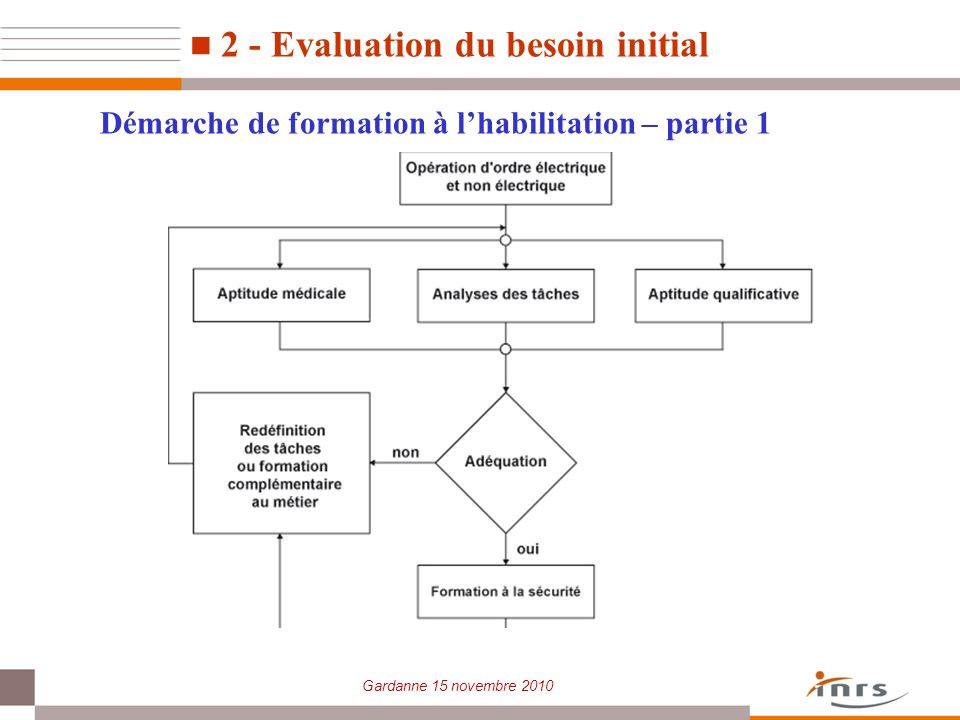 Gardanne 15 novembre 2010 Démarche de formation à lhabilitation – partie 1 2 - Evaluation du besoin initial