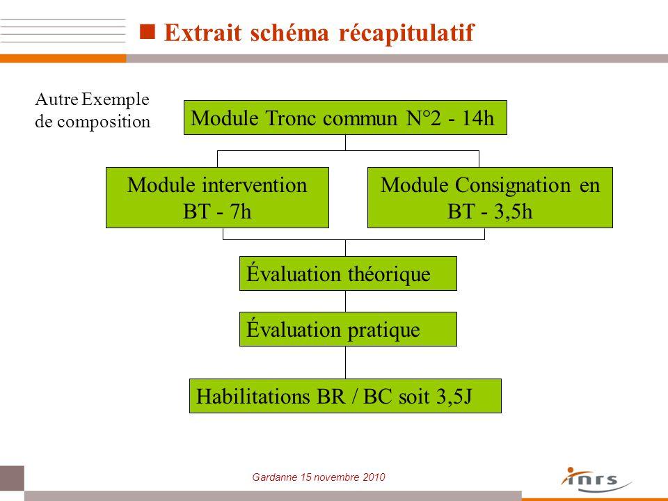 Gardanne 15 novembre 2010 Extrait schéma récapitulatif Module Tronc commun N°2 - 14h Module intervention BT - 7h Module Consignation en BT - 3,5h Éval