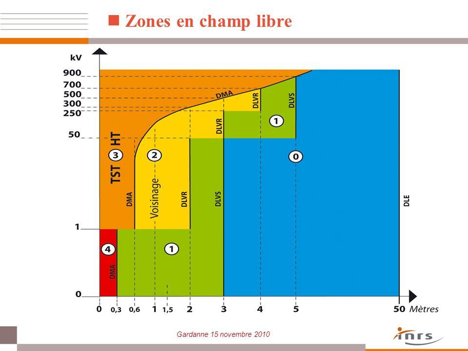Gardanne 15 novembre 2010 Zones en champ libre