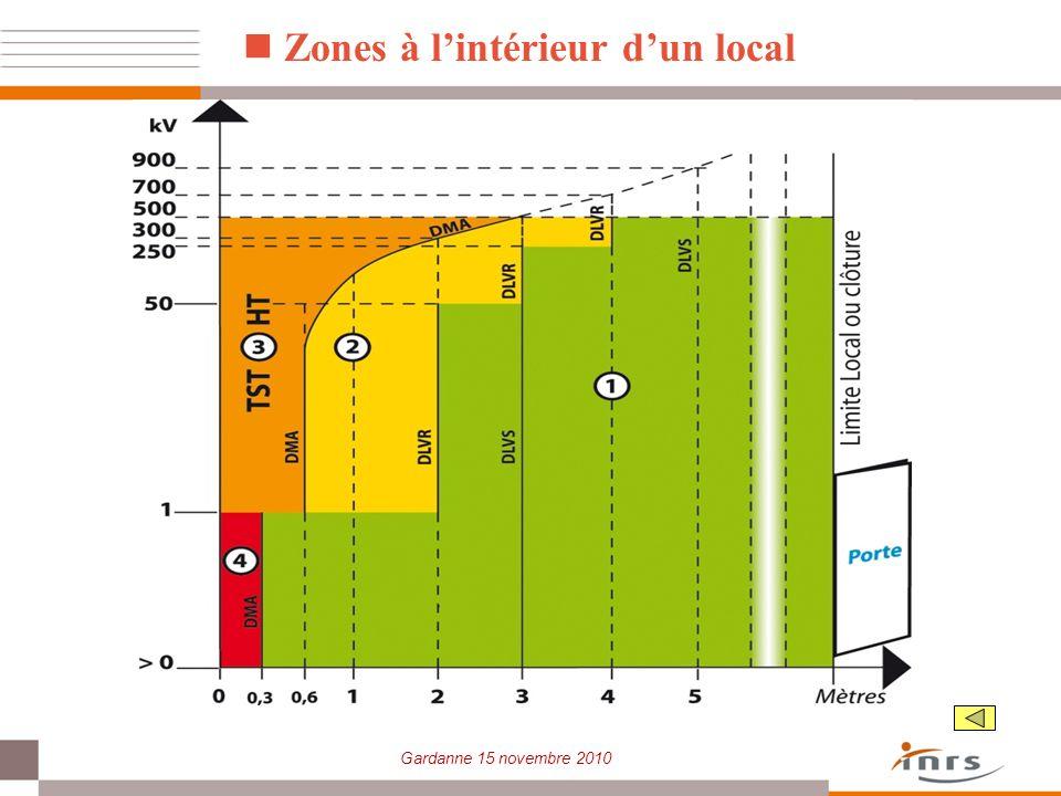 Gardanne 15 novembre 2010 Zones à lintérieur dun local
