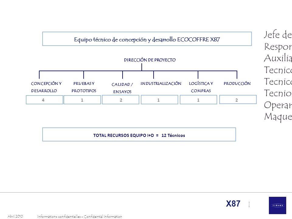 I Informations confidentielles – Confidential information Abril 2010 X87 1 Equipo técnico de concepción y desarrollo ECOCOFFRE X87 CONCEPCIÓN Y DESARR