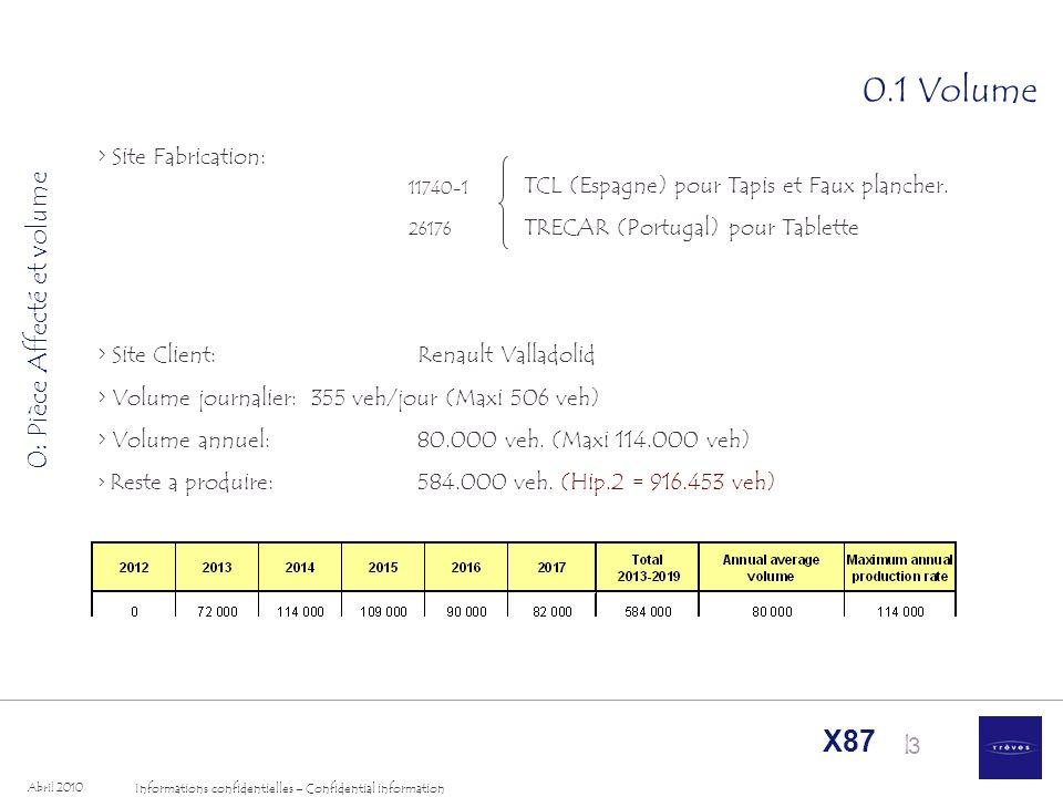 I Informations confidentielles – Confidential information Abril 2010 X87 4 0.1 Volume 0: Pièce Affecté et volume Estimation Taux de monte : E1E2E3 28%45%27% DAGDAD 93%7% DieselEssence 65%35%