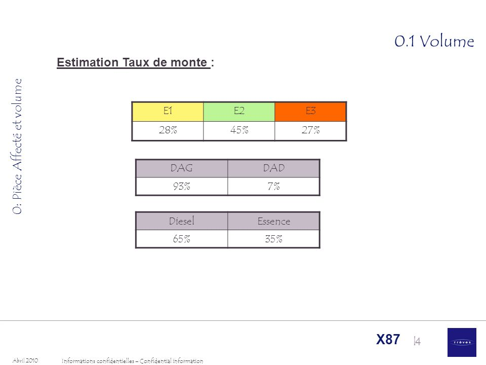 I Informations confidentielles – Confidential information Abril 2010 X87 4 0.1 Volume 0: Pièce Affecté et volume Estimation Taux de monte : E1E2E3 28%45%27% DAGDAD 93%7% DieselEssence 65%35%