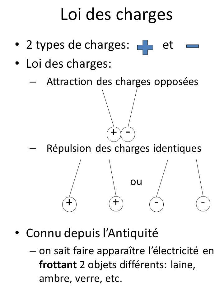Loi des charges 2 types de charges: et Loi des charges: – Attraction des charges opposées – Répulsion des charges identiques ou Connu depuis lAntiquit