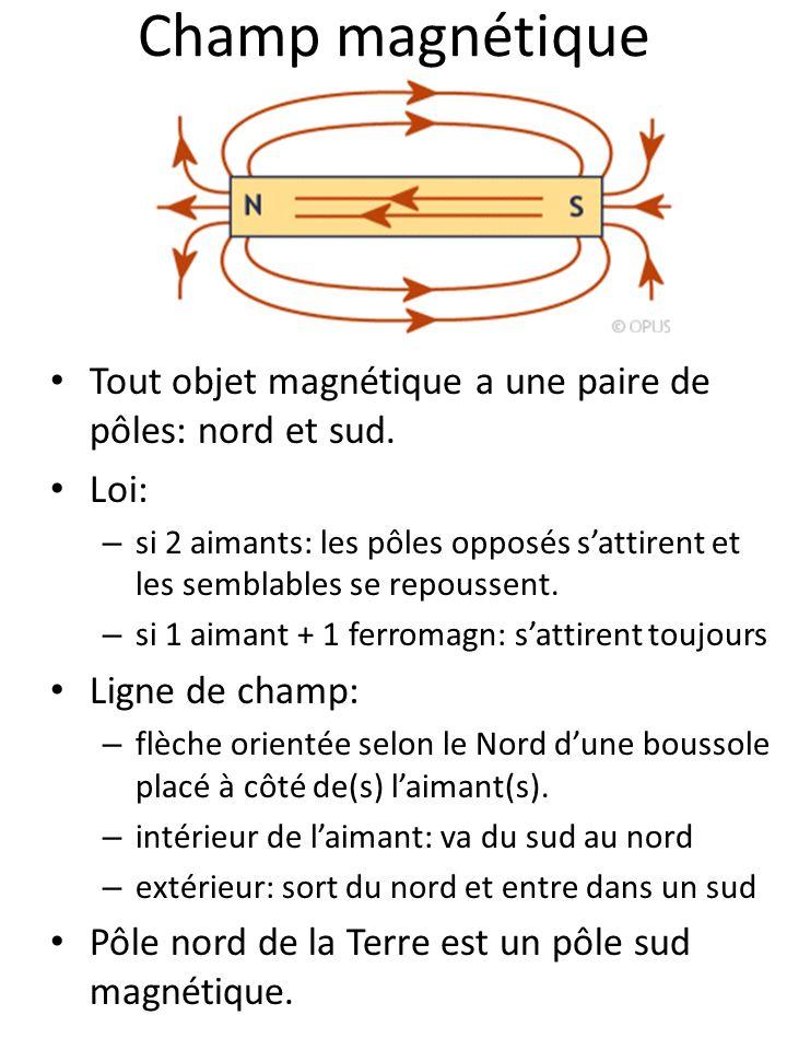 Champ magnétique Tout objet magnétique a une paire de pôles: nord et sud. Loi: – si 2 aimants: les pôles opposés sattirent et les semblables se repous