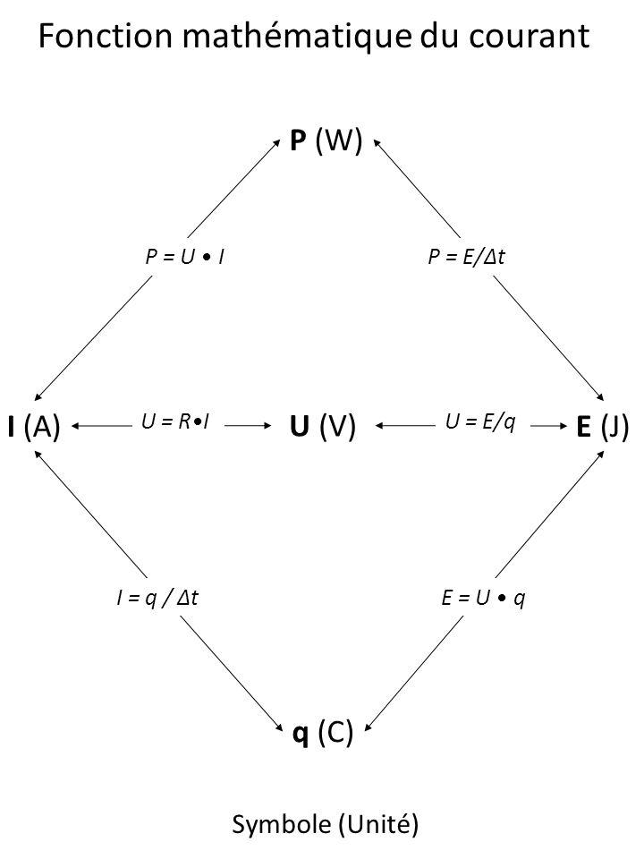 I (A) U (V) q (C) E (J) P (W) I = q / t U = RIU = E/q P = E/t E = U q P = U I Fonction mathématique du courant Symbole (Unité)
