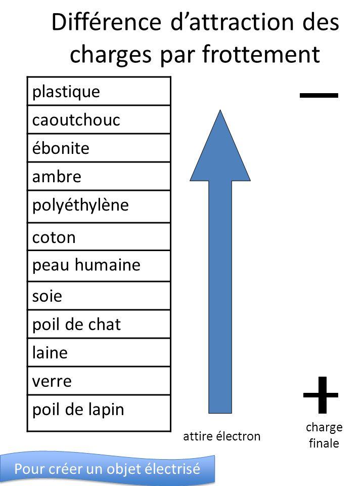 Différence dattraction des charges par frottement plastique caoutchouc ébonite ambre polyéthylène coton peau humaine soie poil de chat laine verre poi