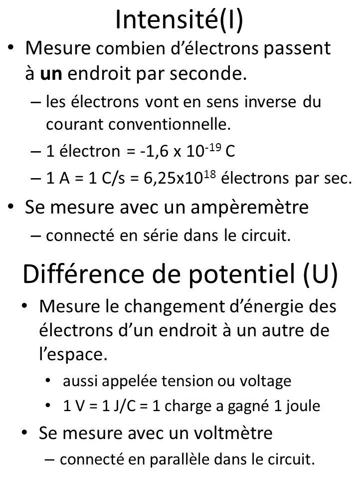Intensité(I) Mesure combien délectrons passent à un endroit par seconde. – les électrons vont en sens inverse du courant conventionnelle. – 1 électron