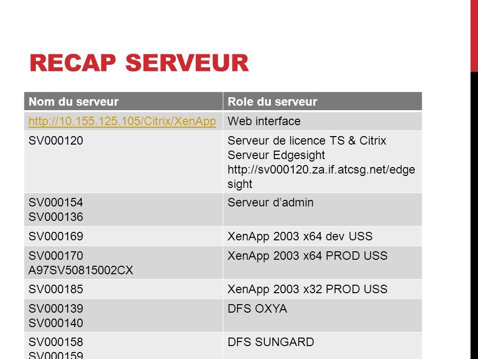 RECAP SERVEUR Nom du serveurRole du serveur http://10.155.125.105/Citrix/XenAppWeb interface SV000120Serveur de licence TS & Citrix Serveur Edgesight