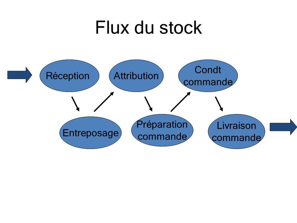 Flux du stock Réception Préparation commande Attribution Entreposage Livraison commande Condt commande