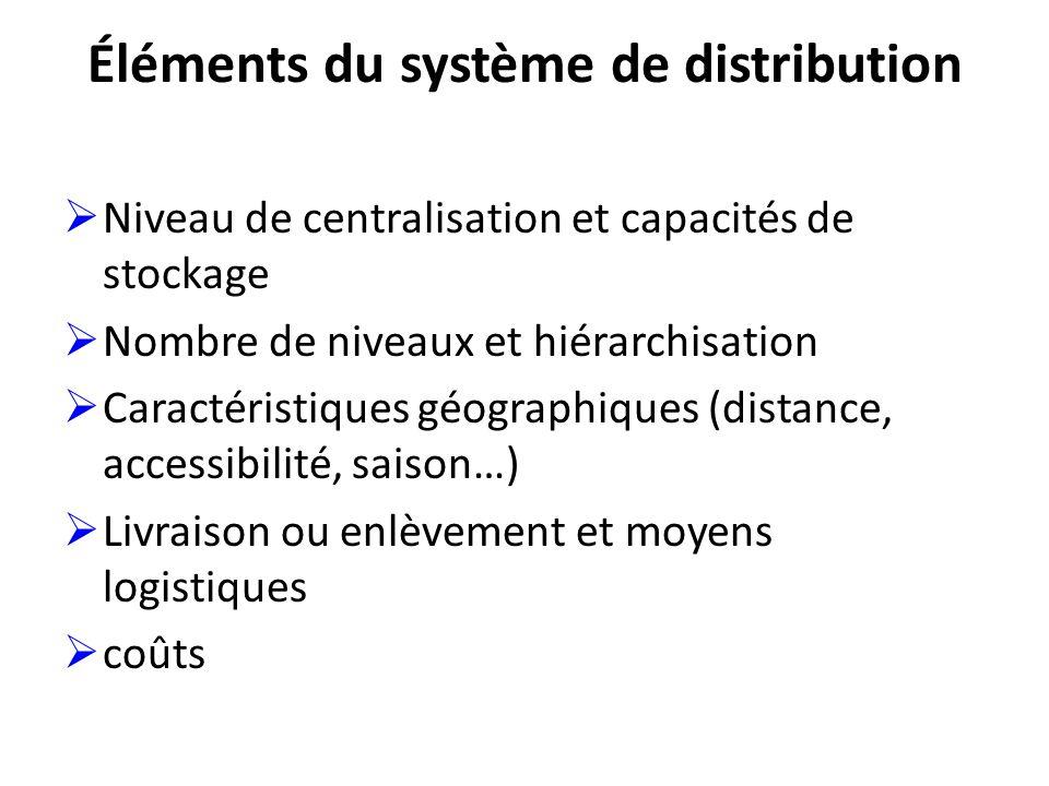 Éléments du système de distribution Niveau de centralisation et capacités de stockage Nombre de niveaux et hiérarchisation Caractéristiques géographiques (distance, accessibilité, saison…) Livraison ou enlèvement et moyens logistiques coûts