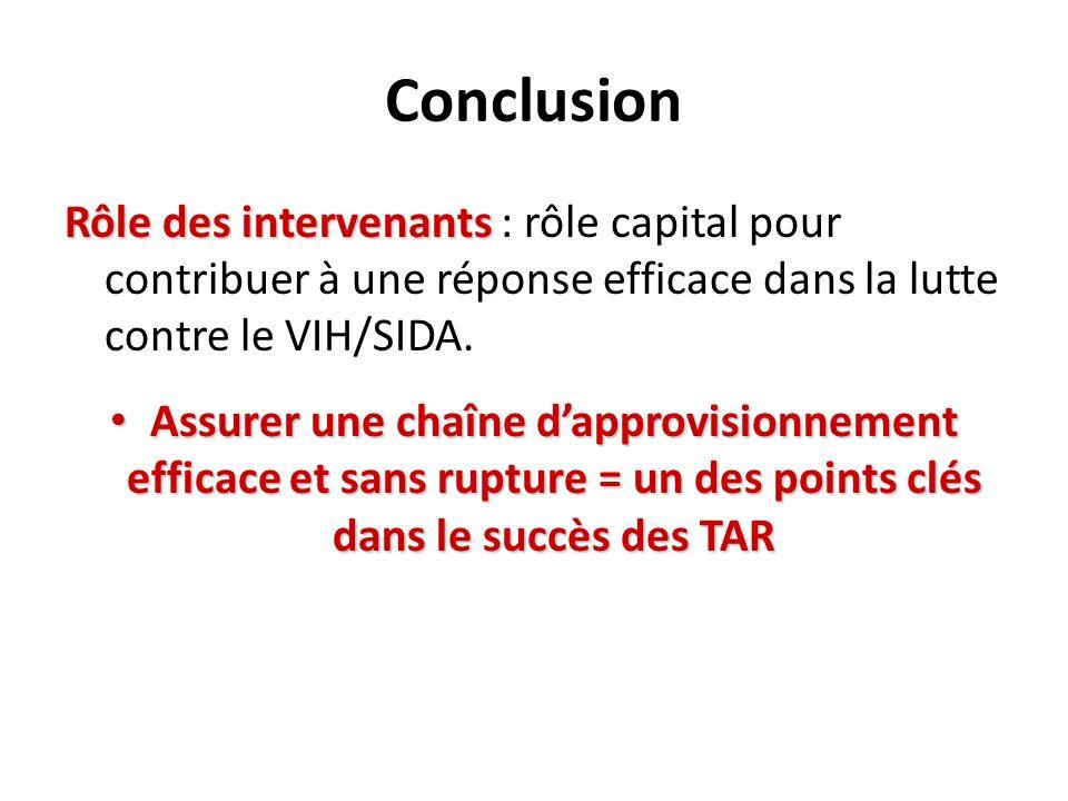 Conclusion Rôle des intervenants Rôle des intervenants : rôle capital pour contribuer à une réponse efficace dans la lutte contre le VIH/SIDA.