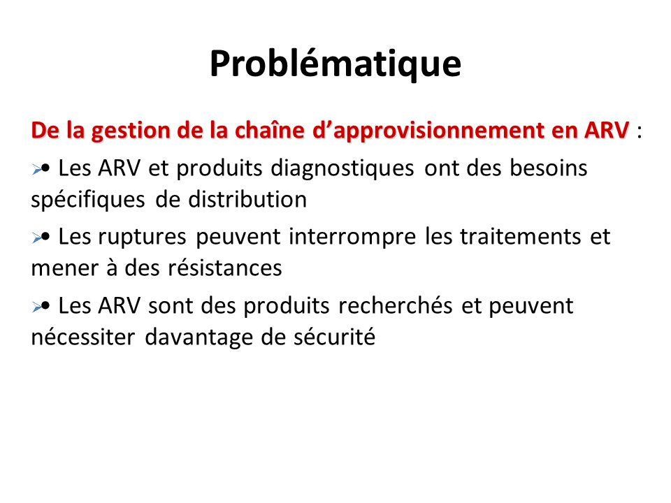 De la gestion de la chaîne dapprovisionnement en ARV De la gestion de la chaîne dapprovisionnement en ARV : Les ARV et produits diagnostiques ont des besoins spécifiques de distribution Les ruptures peuvent interrompre les traitements et mener à des résistances Les ARV sont des produits recherchés et peuvent nécessiter davantage de sécurité Problématique