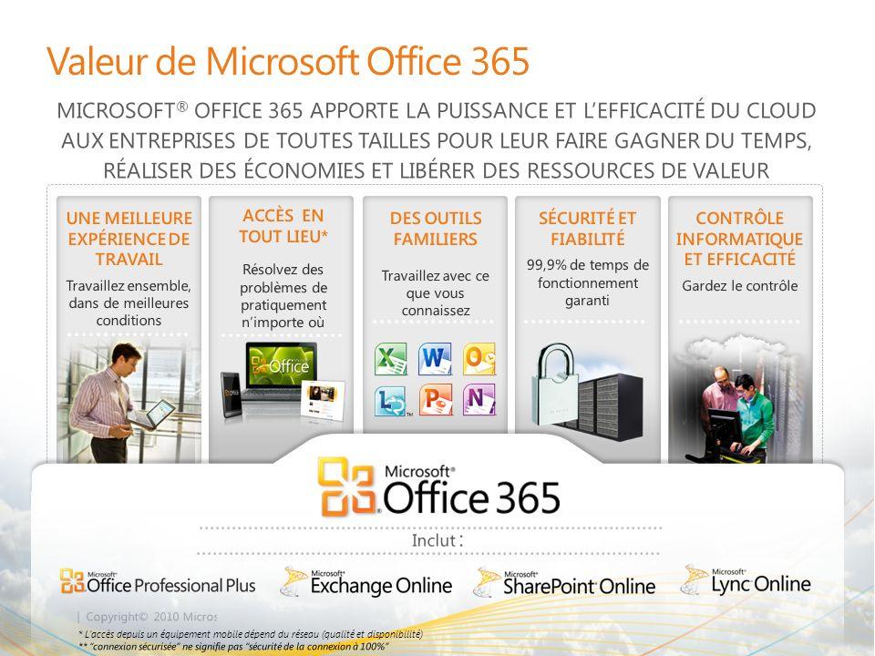 | Copyright© 2010 Microsoft Corporation UNE MEILLEURE EXPÉRIENCE DE TRAVAIL Travaillez ensemble dans de meilleures conditions Valeur de Microsoft Office 365 ACCÈS EN TOUT LIEU* Résolvez des problèmes de pratiquement nimporte où DES OUTILS FAMILIERS Travaillez avec ce que vous connaissez SÉCURITÉ ET FIABILITÉ 99,9% de temps de fonctionnement garanti CONTRÔLE INFORMATIQUE ET EFFICACITÉ Gardez le contrôle Accès via les applications Office, en ligne ou hors connexion (sur PC ou Mac) Visualisation et modification des documents avec Office Web Apps sur divers navigateurs (Internet Explorer, Firefox, Safari) Accès à la boîte de réception via de nombreux navigateurs avec Outlook Web App Accès à la messagerie, aux contacts, au calendrier et aux sites SharePoint à partir de centaines déquipements dont les téléphones Windows, Nokia, Android, iPhone et BlackBerry Une seule boîte de réception pour les emails et les messages vocaux avec la messagerie unifiée Connexion sécurisée** sur Internet via HTTPS sans nécessiter de VPN ACCÈS EN TOUT LIEU Applications Web avec prise en charge de nombreux navigateurs Outlook Web App Accès mobile simplifié depuis de nombreux appareils Accès à PowerPoint Accès à SharePoint Hub Office dans Windows Phone 7