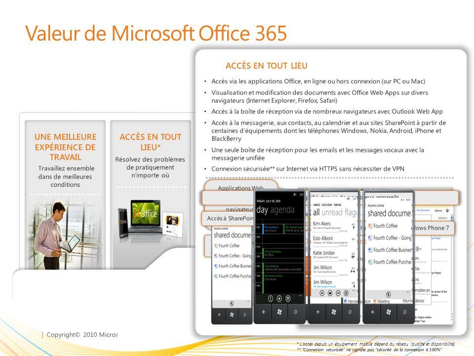 | Copyright© 2010 Microsoft Corporation UNE MEILLEURE EXPÉRIENCE DE TRAVAIL Travaillez ensemble, dans de meilleures conditions Valeur de Microsoft Office 365 ACCÈS EN TOUT LIEU* Résolvez des problèmes de pratiquement nimporte où DES OUTILS FAMILIERS Travaillez avec ce que vous connaissez SÉCURITÉ ET FIABILITÉ 99,9% de temps de fonctionnement garanti CONTRÔLE INFORMATIQUE ET EFFICACITÉ Gardez le contrôle Une formation minimale pour être immédiatement efficace Des scénarios de déploiements hybrides permettent aux utilisateurs sur site et itinérants de travailler facilement ensemble Différents niveaux de service permettent de fournir des fonctionnalités de productivité métier à tous les employés de lentreprise de façon économique Restez à jour et bénéficiez en permanence de la dernière expérience grâce à un service dabonnement DES OUTILS FAMILIERS Outlook Web App Outlook