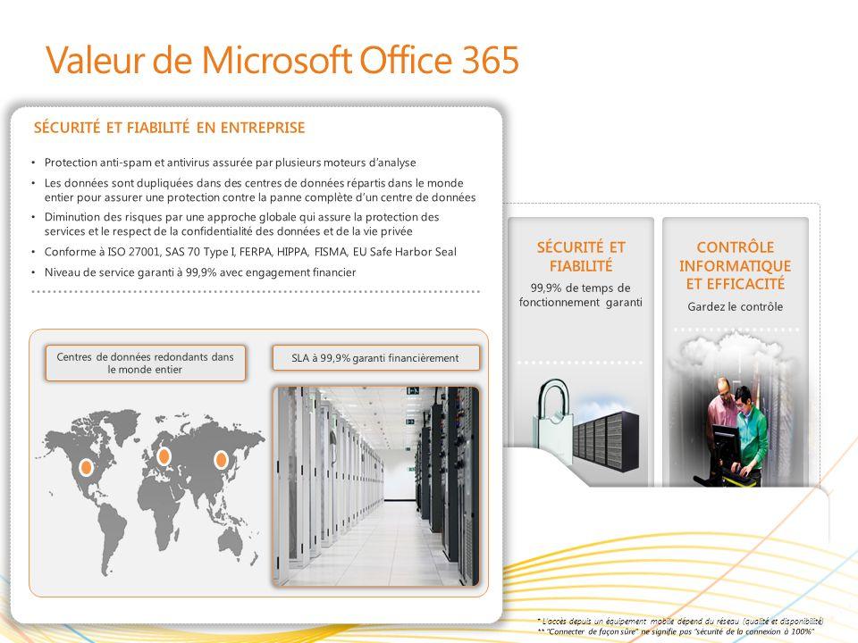 | Copyright© 2010 Microsoft Corporation UNE MEILLEURE EXPÉRIENCE DE TRAVAIL Travaillez ensemble dans de meilleures conditions Valeur de Microsoft Office 365 ACCÈS EN TOUT LIEU* Résolvez des problèmes de pratiquement nimporte où DES OUTILS FAMILIERS Travaillez avec ce que vous connaissez SÉCURITÉ ET FIABILITÉ 99,9% de temps de fonctionnement garanti CONTRÔLE INFORMATIQUE ET EFFICACITÉ Gardez le contrôle Portail de létat du service Administration simplifiée Support téléphonique 24/7 ou par e-mail Portail sur létat du service et flux RSS pour fournir des informations sur la disponibilité du service Administration simplifiée avec un centre dadministration unique et un accès basé sur les rôles PowerShell à distance pour automatiser des tâches routinières et accéder à des données brutes pour les rapports Stratégies de mises à jour du service qui vous permettent de garder le contrôle CONTRÔLE INFORMATIQUE ET EFFICACITÉ Portail de létat du serviceAdministration simplifiée MICROSOFT ® OFFICE 365 APPORTE LA PUISSANCE ET LEFFICACITÉ DU CLOUD AUX ENTREPRISES DE TOUTES TAILLES POUR LEUR FAIRE GAGNER DU TEMPS, RÉALISER DES ÉCONOMIES ET LIBÉRER DES RESSOURCES DE VALEUR