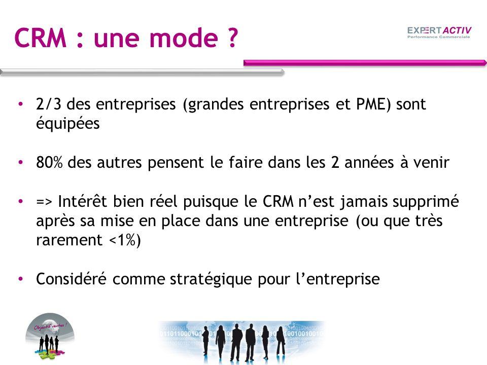 CRM : une mode ? 2/3 des entreprises (grandes entreprises et PME) sont équipées 80% des autres pensent le faire dans les 2 années à venir => Intérêt b