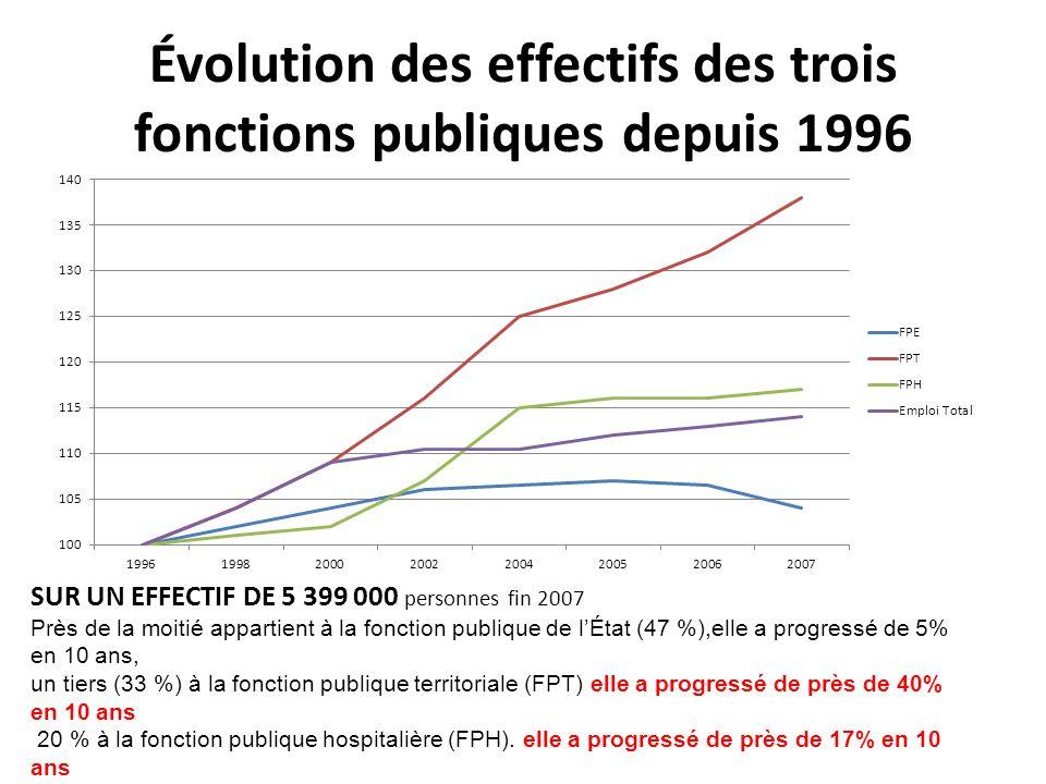 Évolution des effectifs des trois fonctions publiques depuis 1996 SUR UN EFFECTIF DE 5 399 000 personnes fin 2007 Près de la moitié appartient à la fonction publique de lÉtat (47 %),elle a progressé de 5% en 10 ans, un tiers (33 %) à la fonction publique territoriale (FPT) elle a progressé de près de 40% en 10 ans 20 % à la fonction publique hospitalière (FPH).